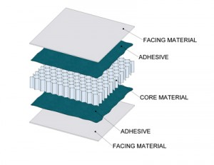 Expanded composite panel systems